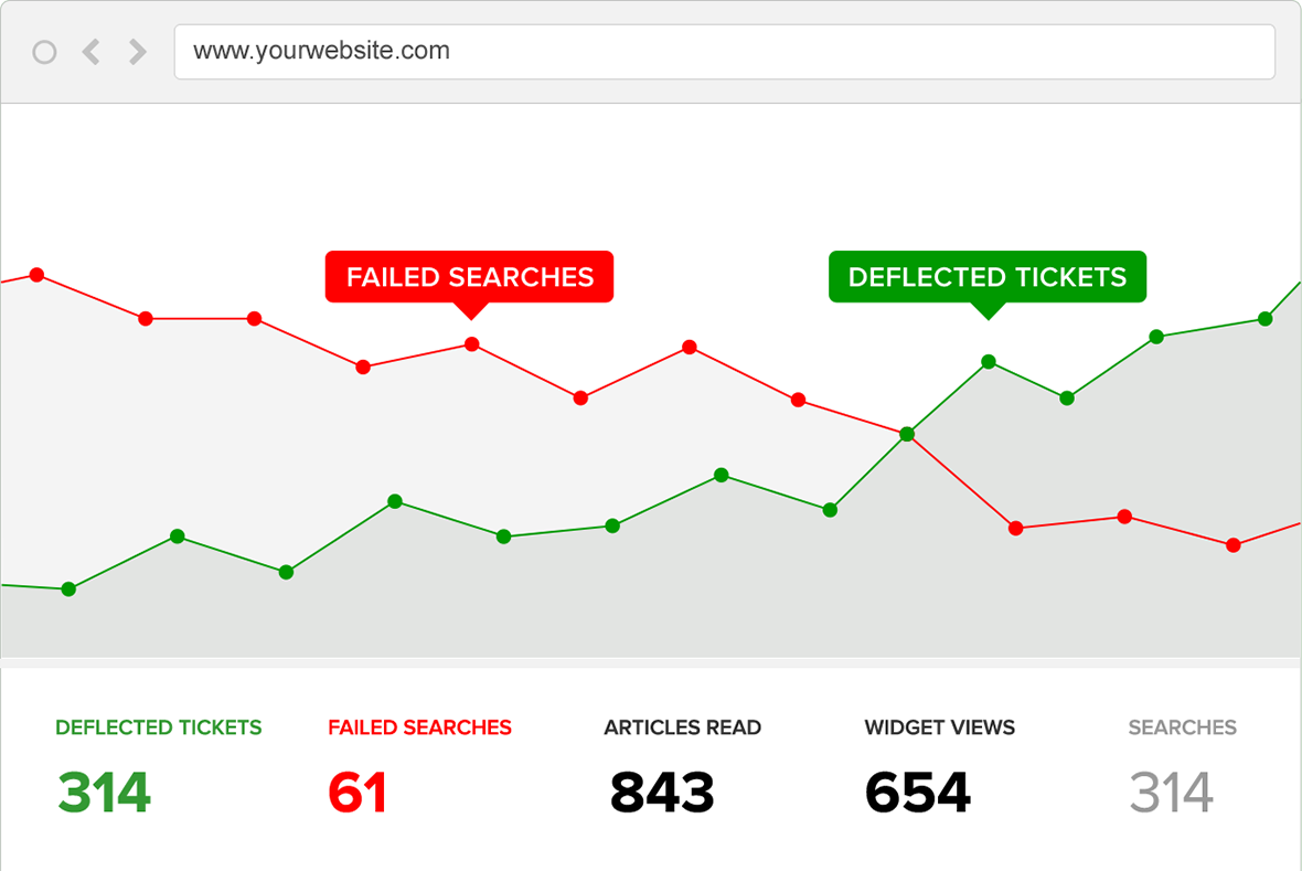 Support Hero Demo - Failed searches vs. deflected tickets