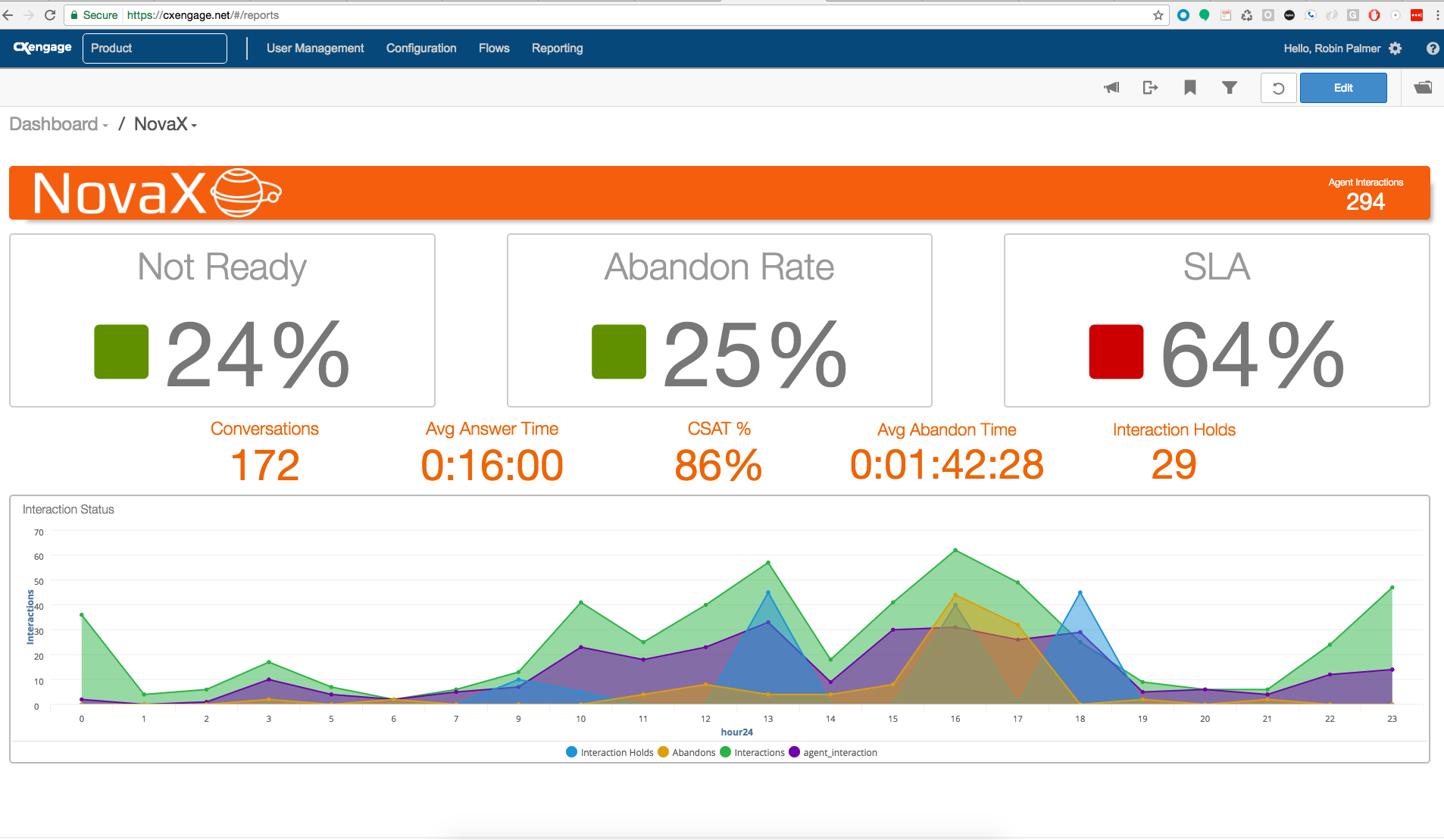 CxEngage Demo - CxEngage Reporting Dashboard
