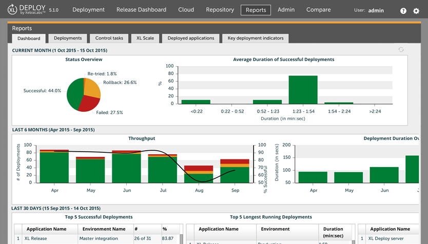 XL Deploy Demo - Deployment analytics and reports