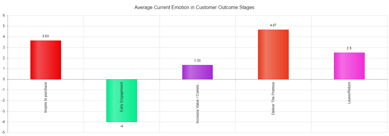 CFN Insight Demo - EmotionRating.png