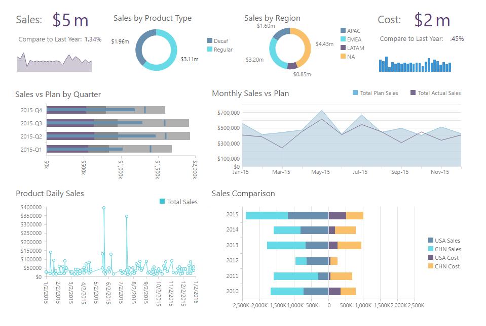 JReport Demo - KPI Dashboard