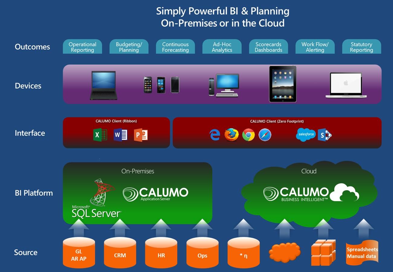 CALUMO Demo - CALUMO Architecture Diagram