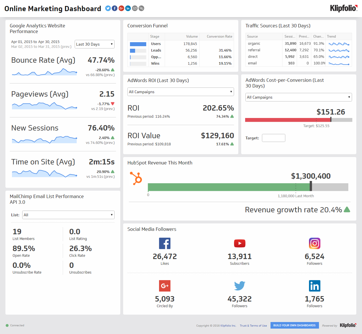 Klipfolio Demo - Klipfolio Online Marketing Dashboard