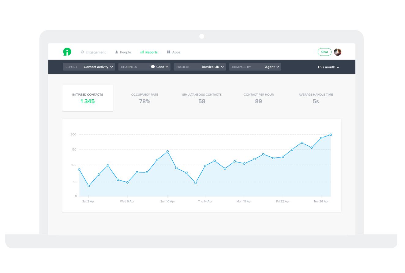 iAdvize Demo - KPI Tracking