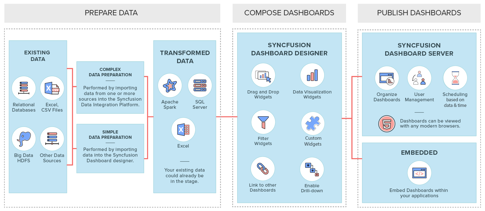 Syncfusion Dashboard Platform Demo - Conceptual Overview of Syncfusion Dashboard Platform