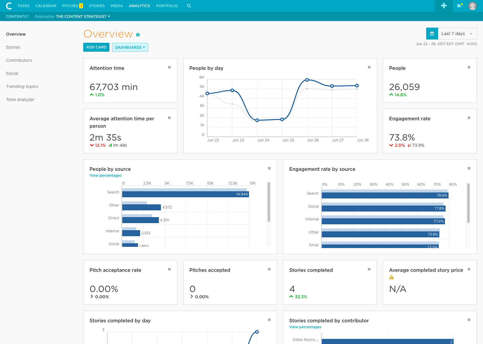 Contently Demo - Dashboard