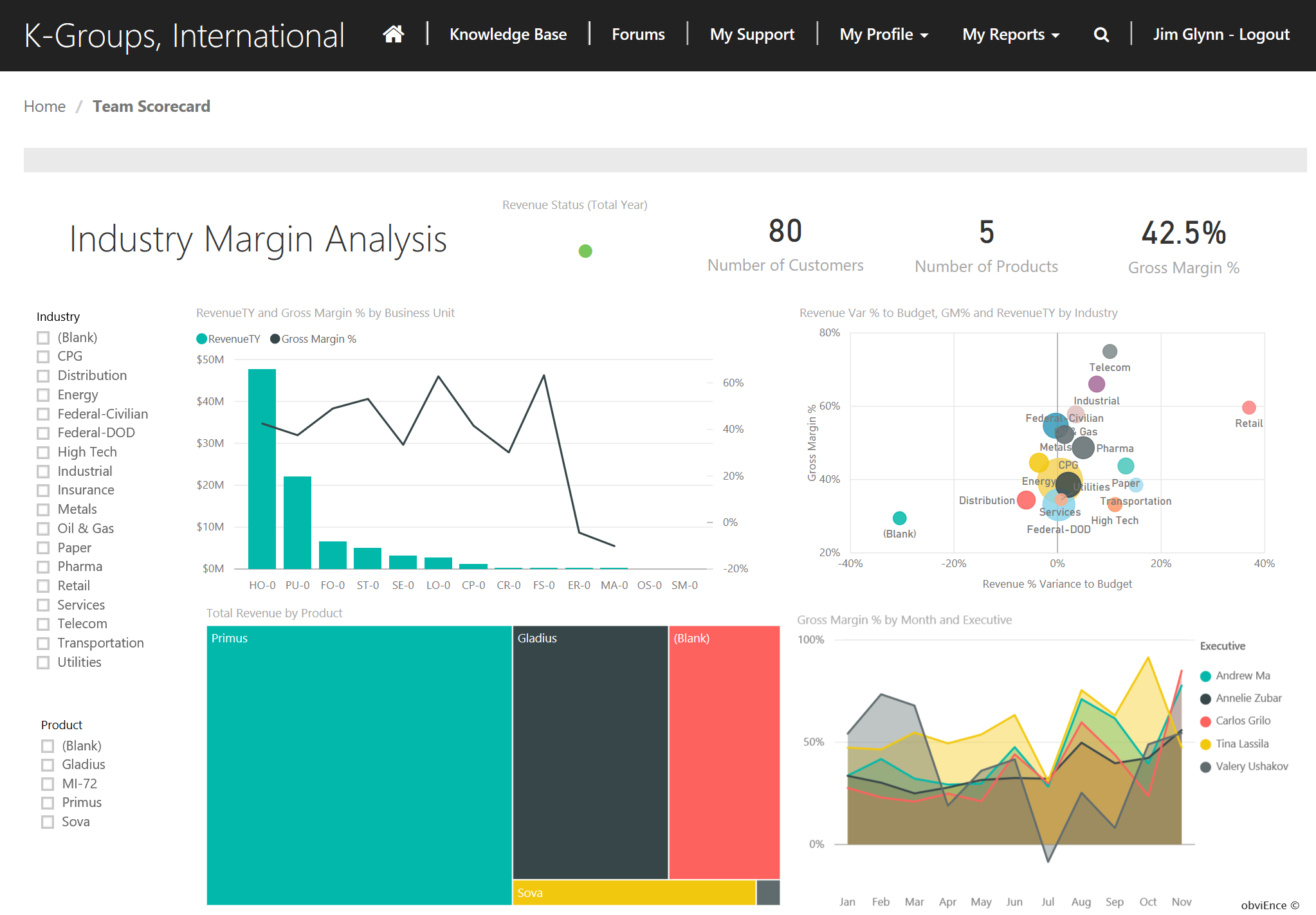 Portal Connector for Dynamics CRM/365 Demo - Dashboards