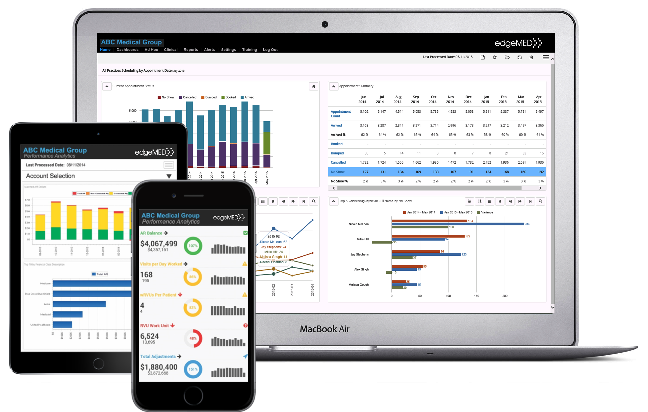 edgeMED Demo - Business Intelligence Reporting