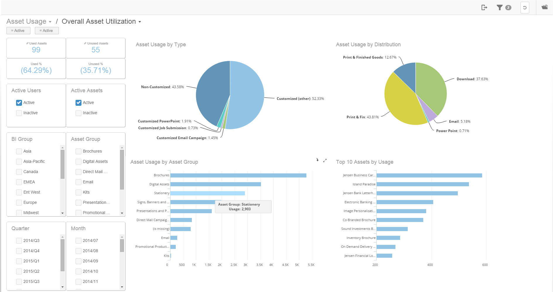 MarcomCentral Demo - Business Intelligence (BI) Analytics