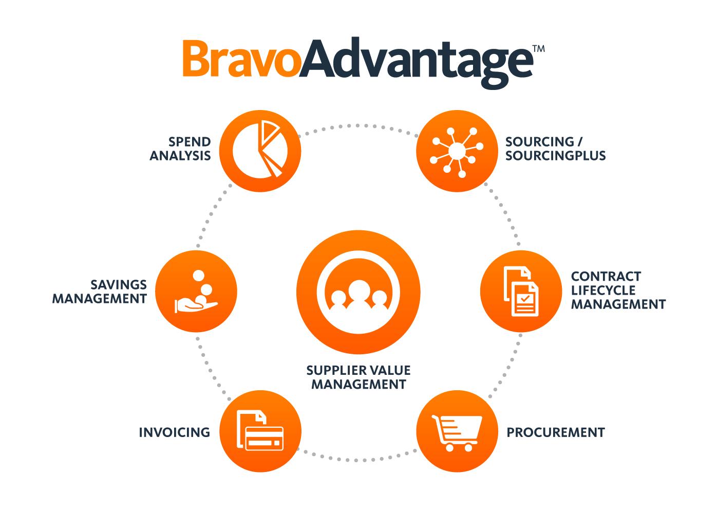 BravoAdvantage Demo - BravoAdvantage