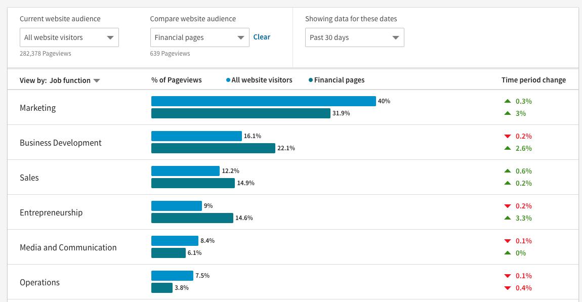 LinkedIn Website Demographics Demo - Website Demographics - Compare