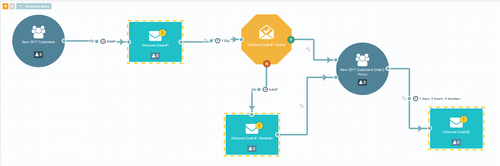 emfluence Marketing Platform Demo - Email Automation Workflow Canvas