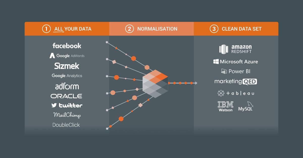 Adverity DataTap Demo - datatap+visual+1.png