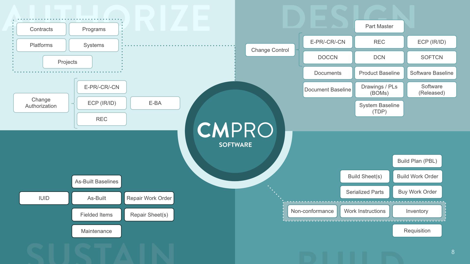 CMPRO Demo - CMPRO-authorize-create-build-sustain