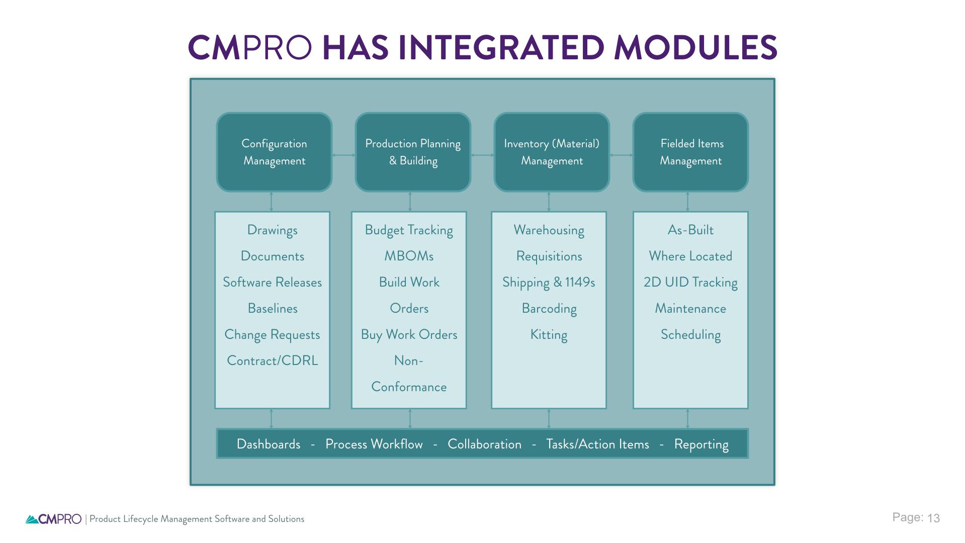 CMPRO Demo - CMPRO modules