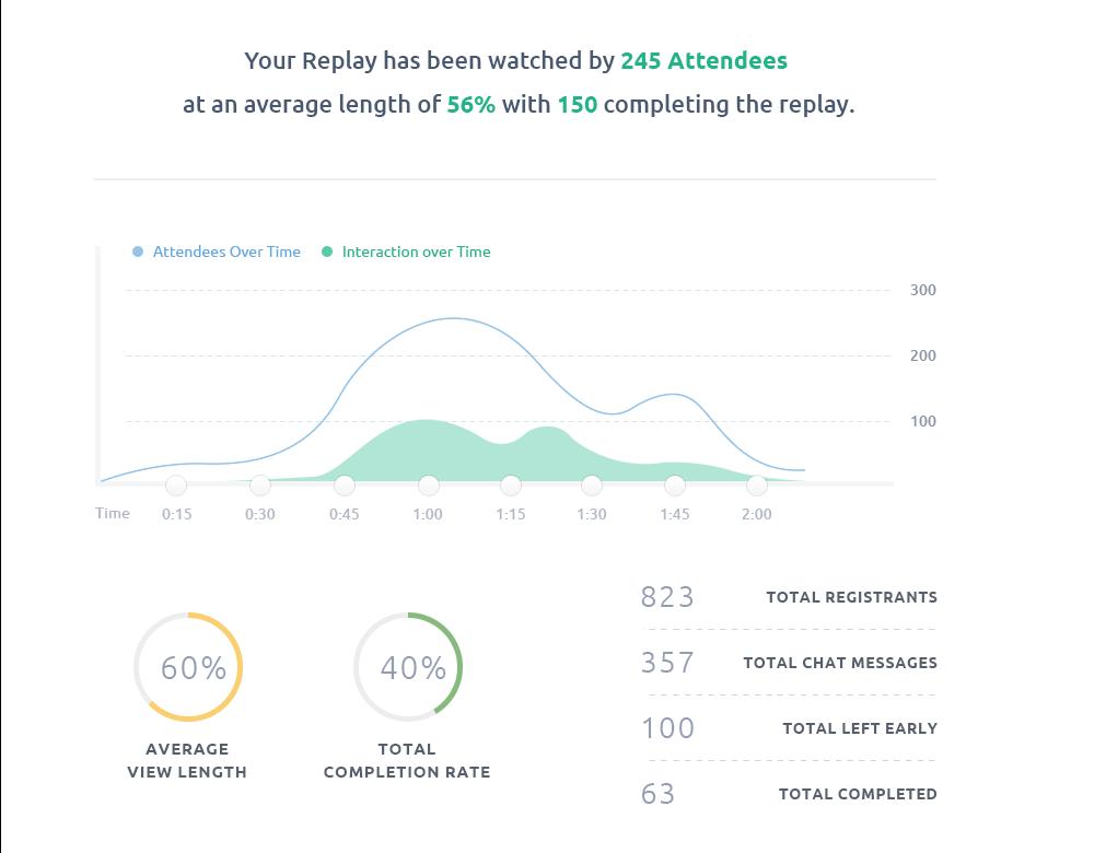 Demio Demo - Webinar Analytics