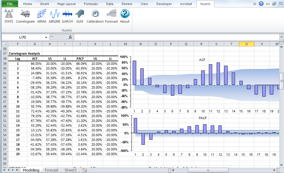 NumXL Demo - Correlogram Analysis