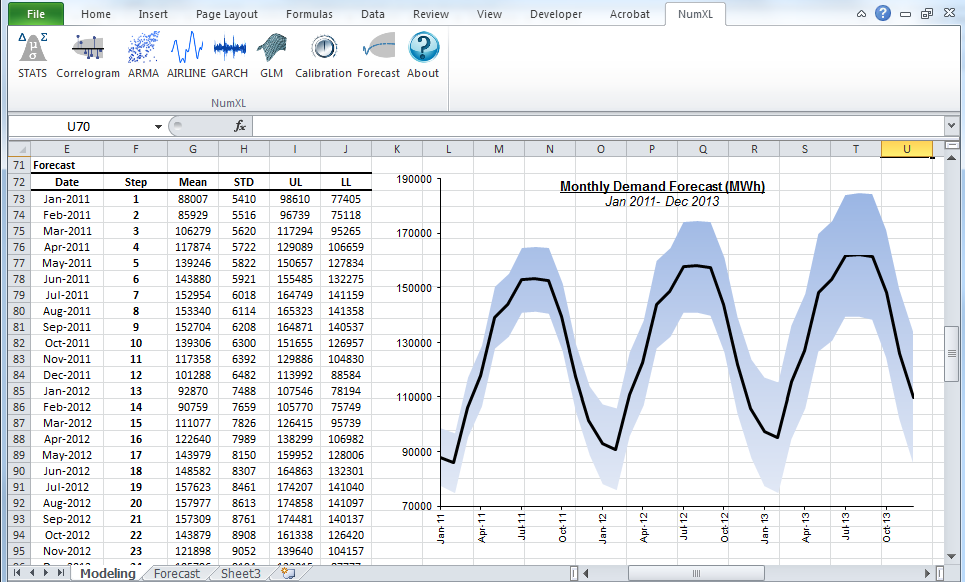 NumXL Demo - Forecasting using AirLine Model