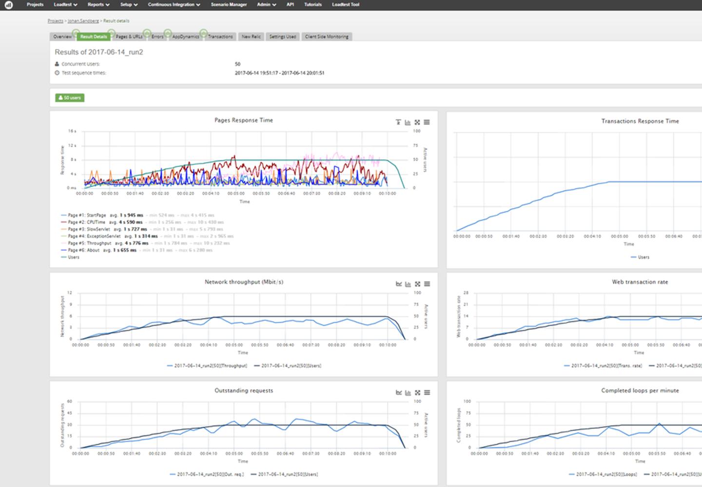 Apica LoadTest Demo - Pre-Release Testing