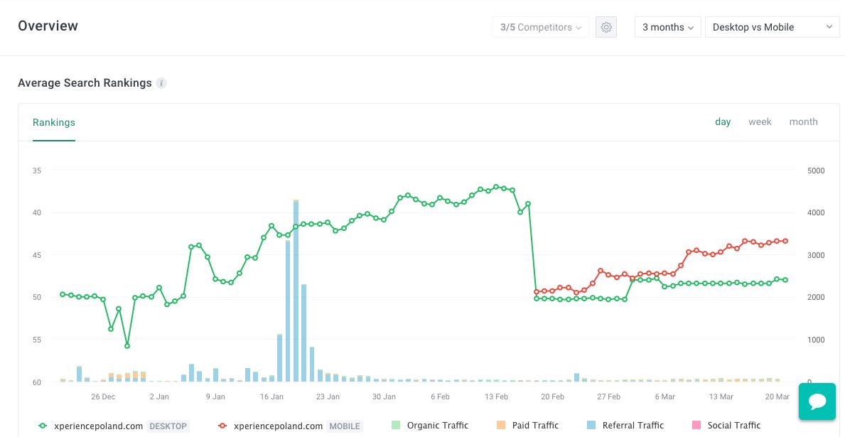 Unamo SEO Demo - Daily Rankings for Desktop and Mobile