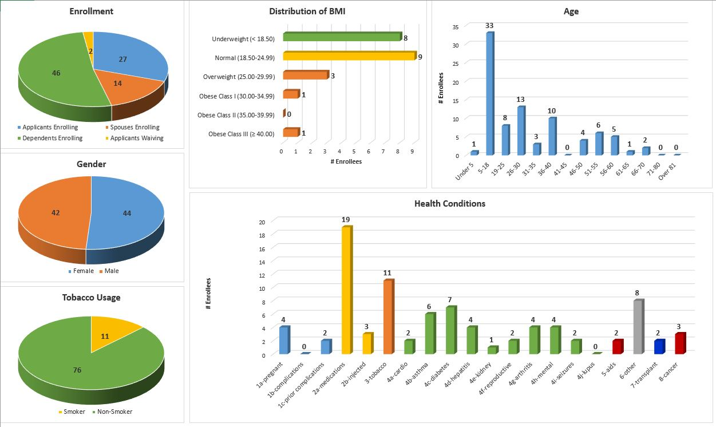 eHealthApp Demo - Health Data Analytics