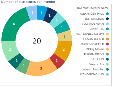 Symphony Demo - No. of Disclosures per Inventor