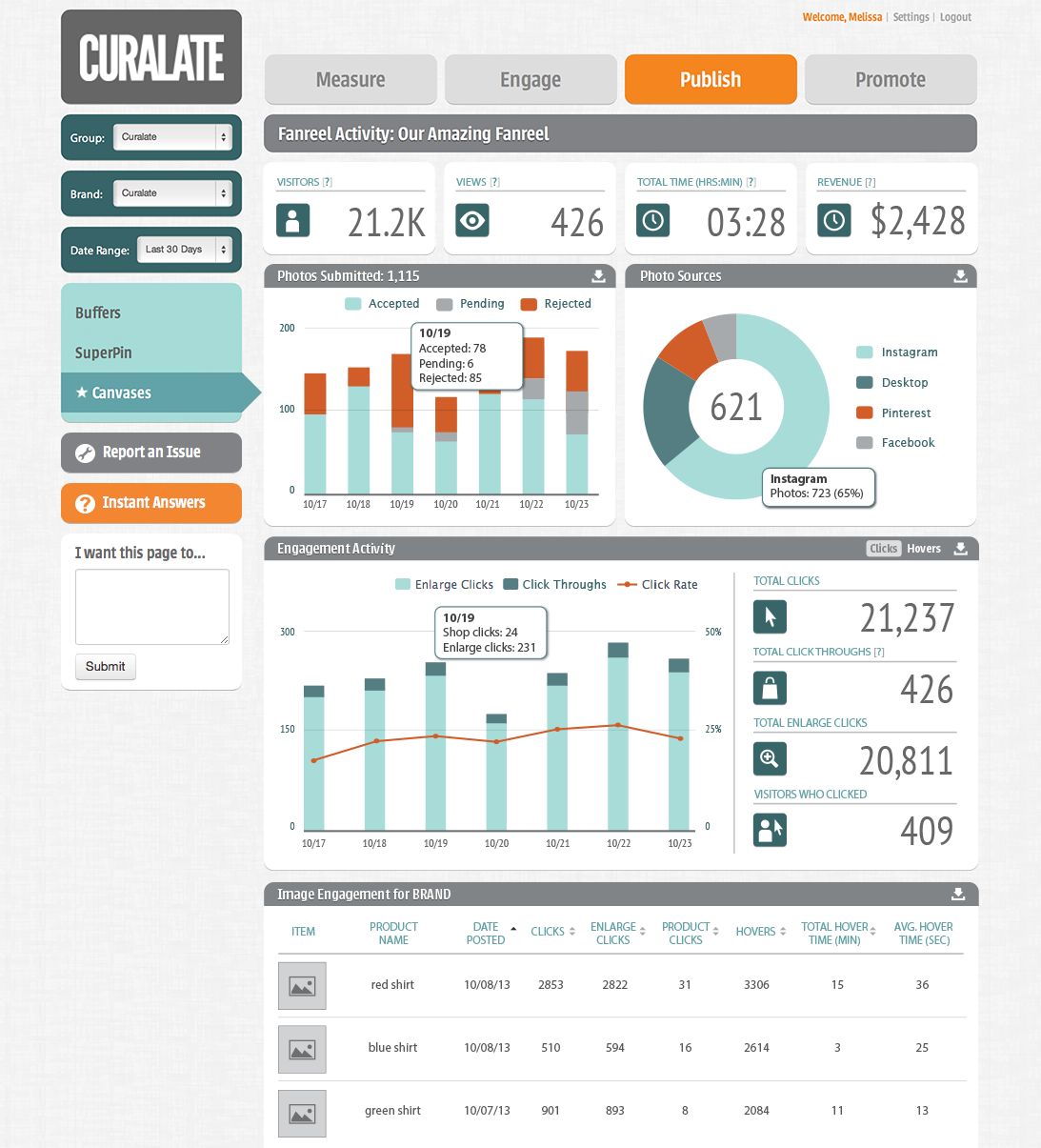 Curalate Demo - Analytics Dashboard