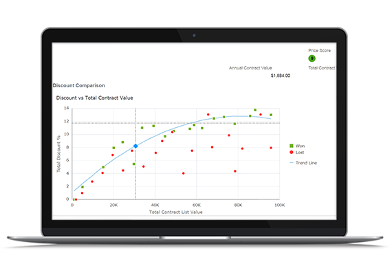 Oracle CPQ Cloud (BigMachines) Demo - Oracle CPQ Cloud Deal Management - Historical Scatterplot