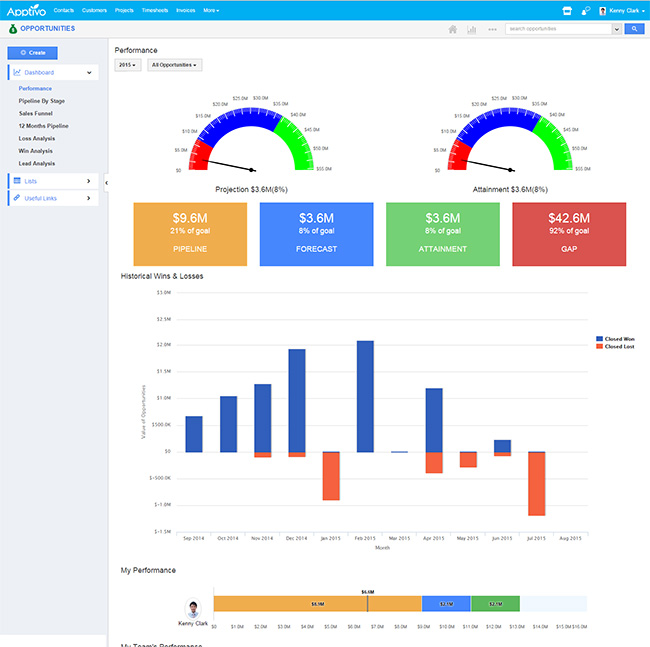 Apptivo Demo - Sales Performance Dashboard - CRM