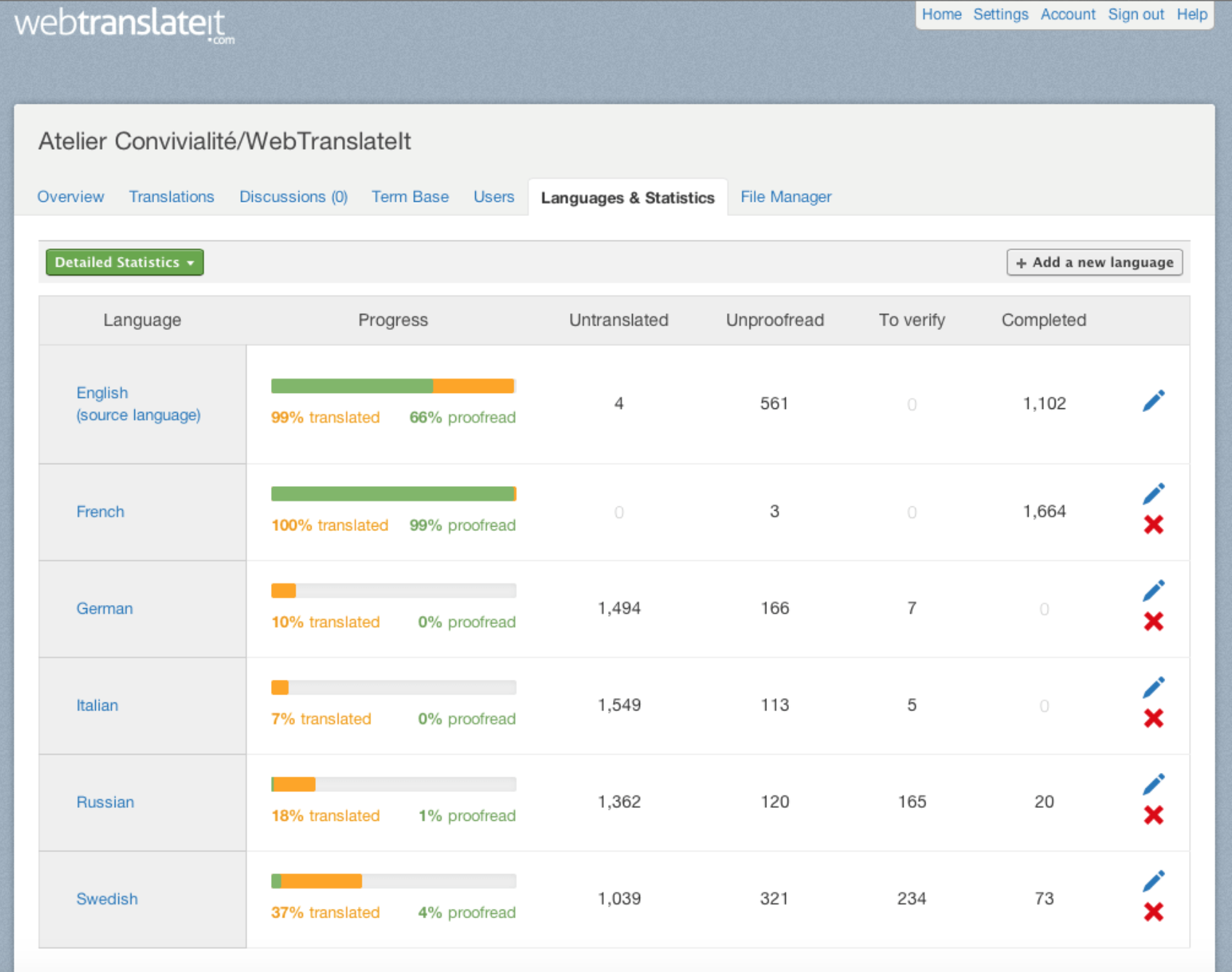 webtranslateit.com Demo - Languages and Statistics tab