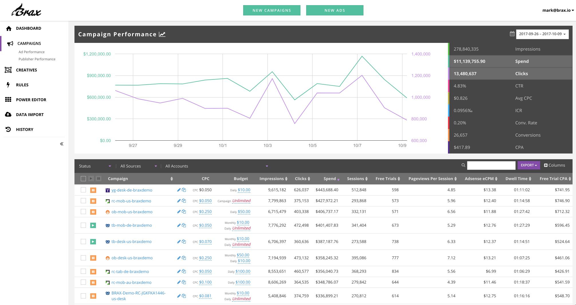 brax.io Demo - Manage Campaigns Across Sources