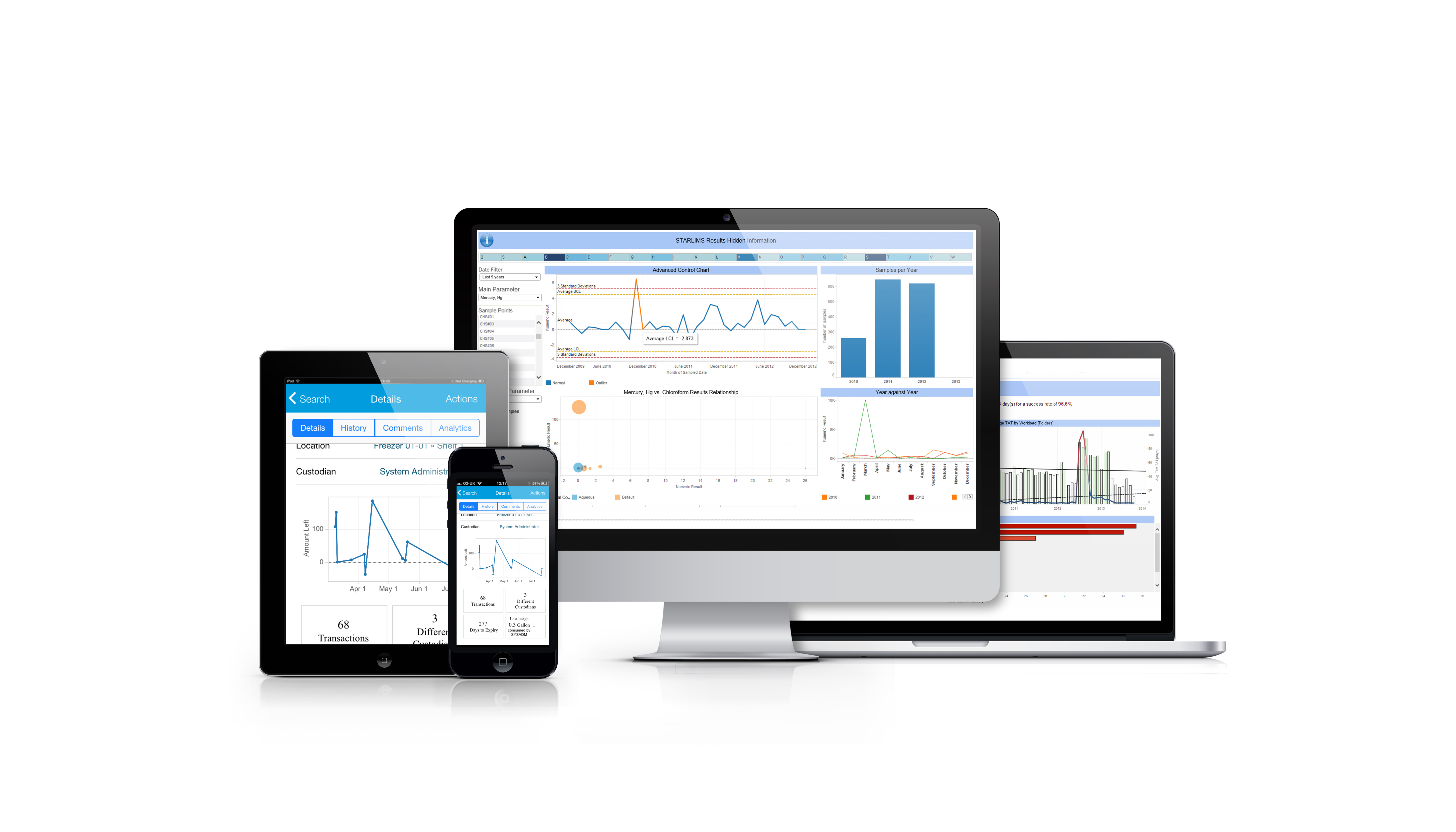 STARLIMS Demo - STARLIMS Mobile and Advanced Analytics dashboards