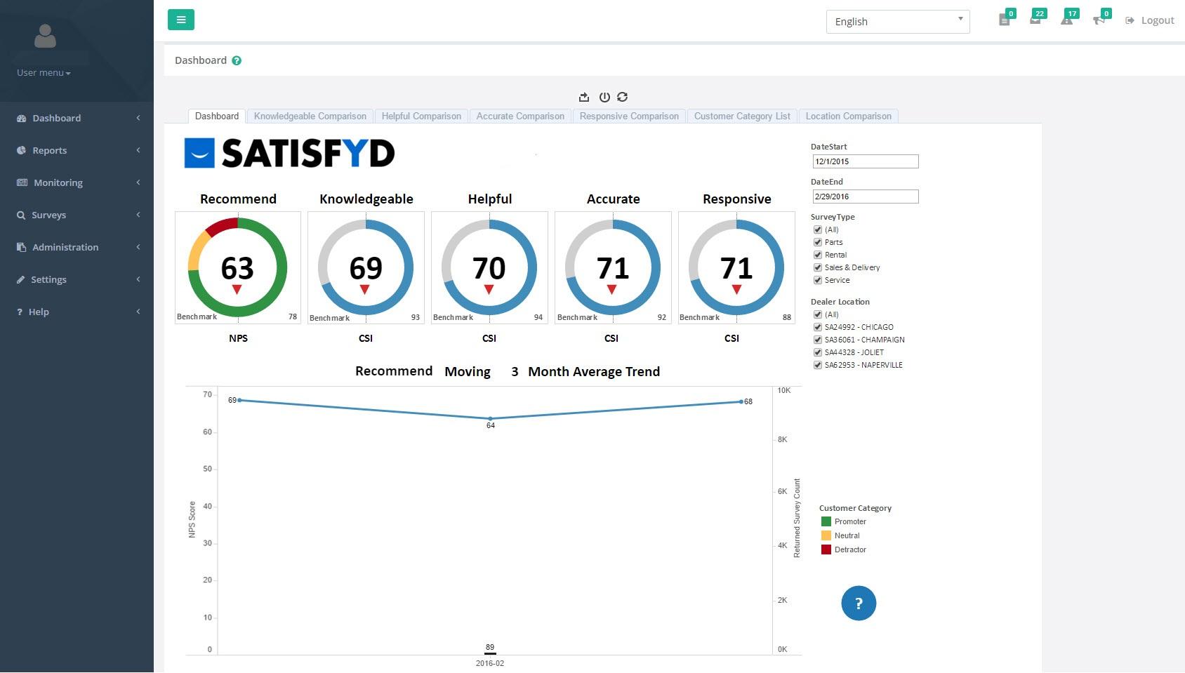 SATISFYD Precog Demo - User Dashboard- NPS & CSI Scoring