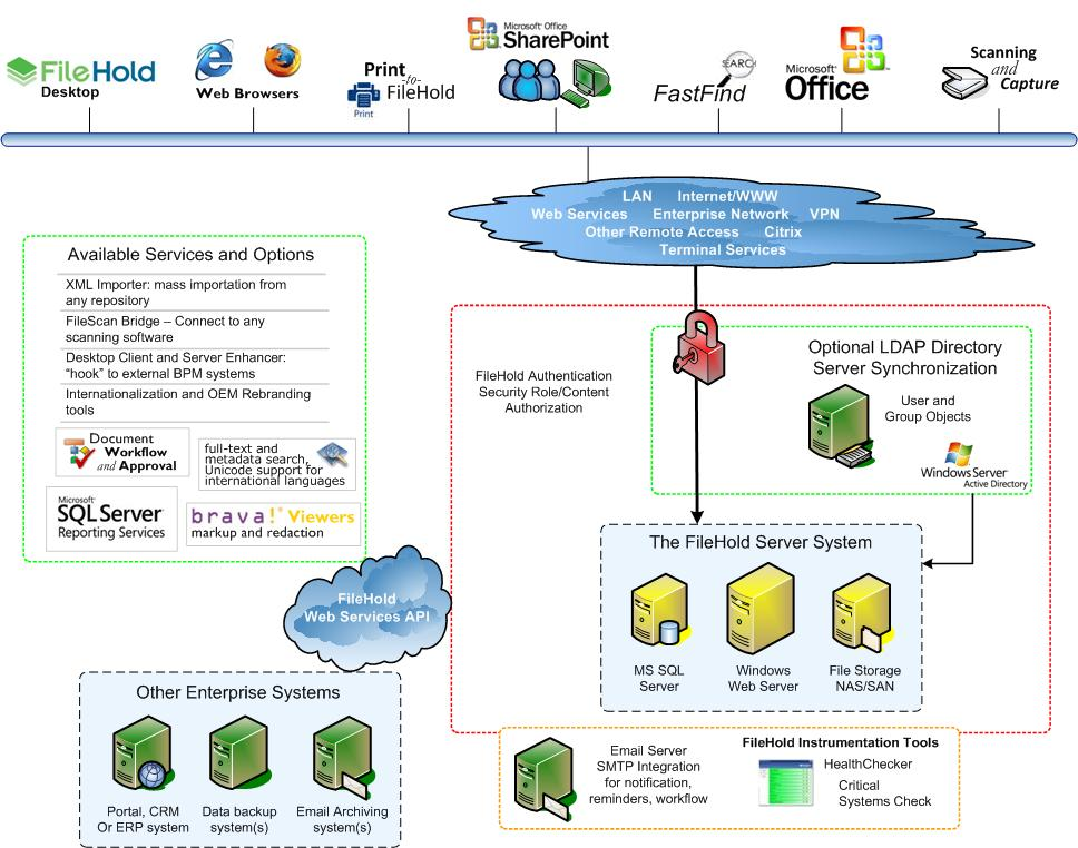 FileHold Document Management Software Demo - Architecture