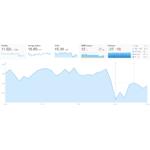 Ahrefs Demo - Ahrefs Rank Tracker