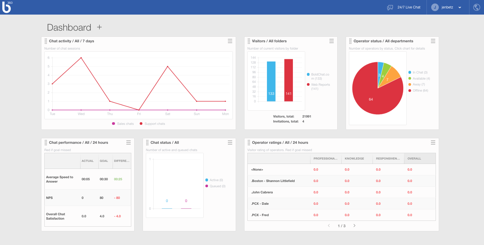 Bold360 Demo - Supervisor Dashboard