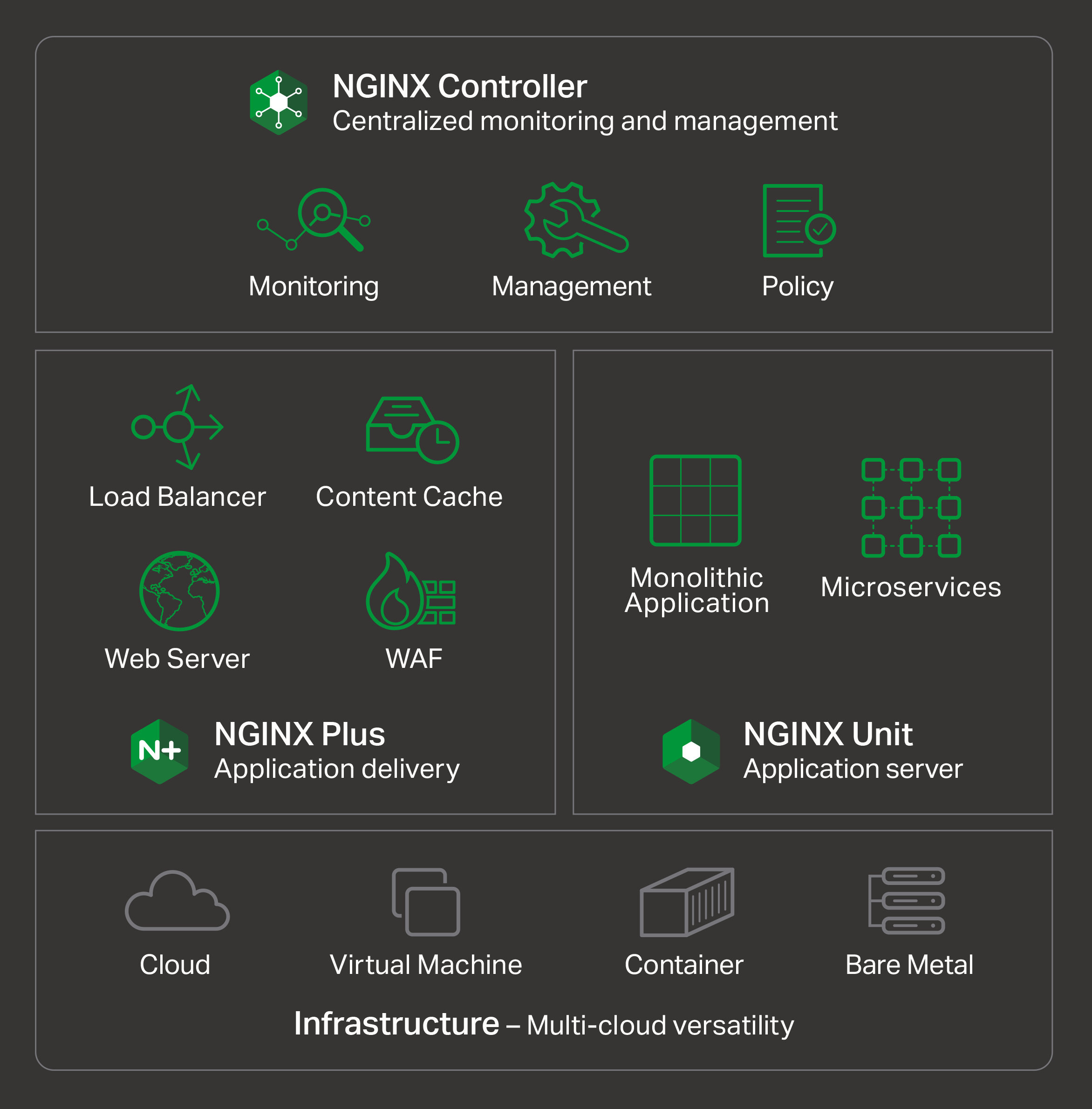 Nginx Demo - NGINX Application Platform