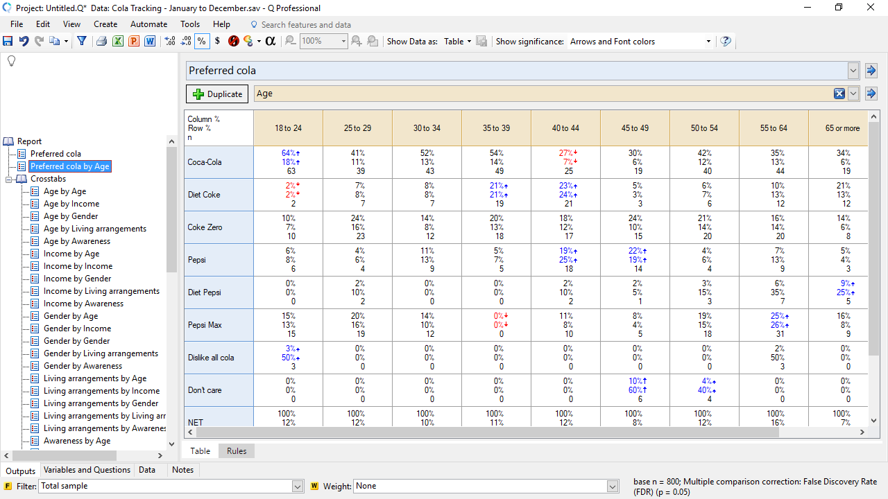 Q Research Software Demo - A Q Cross Tab Table