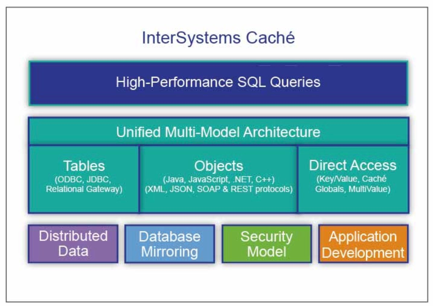InterSystems Cache Demo - InterSystems Caché Architercute