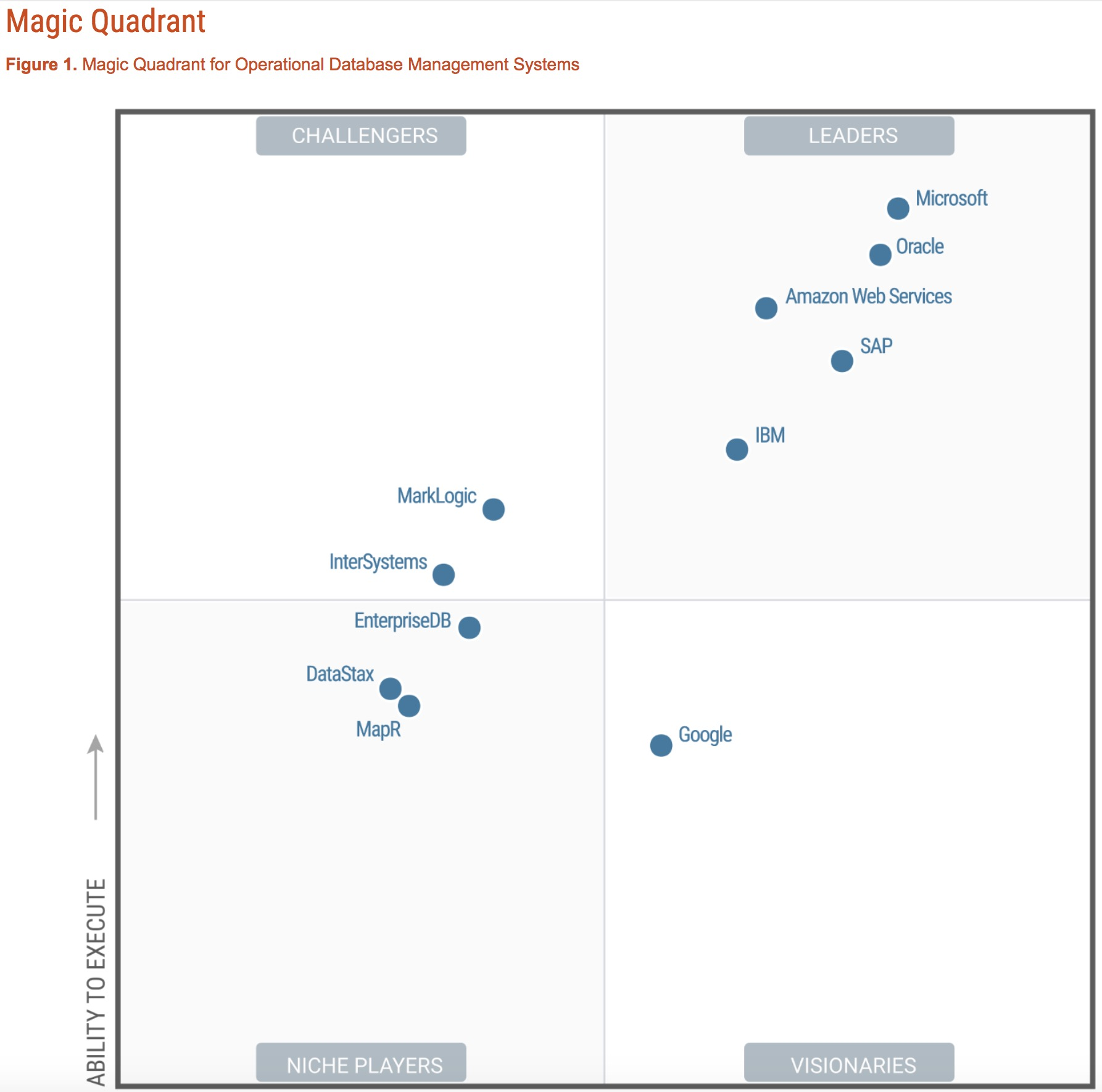 InterSystems Cache Demo - Gartner Magic Quadrant 2017
