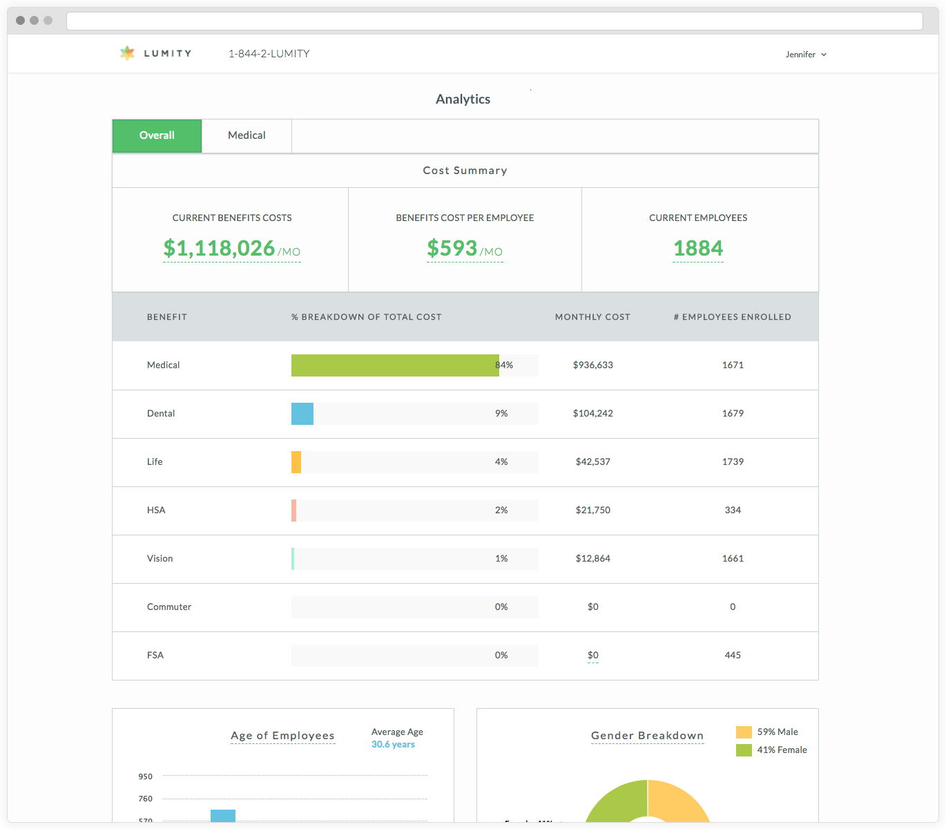 Lumity Benefits Administration & Enrollment Demo - Admin Dashboard: Analytics