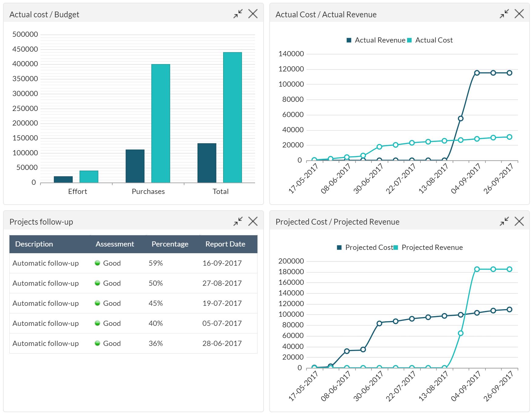 ITM Platform Demo - Costs and Revenue