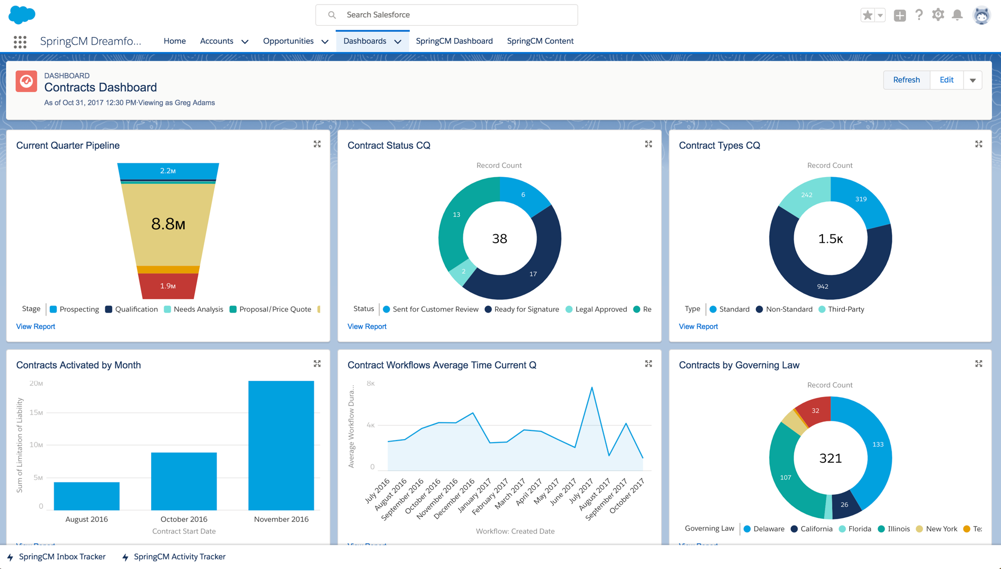SpringCM Contract Management Demo - Contract Dashboards in Salesforce