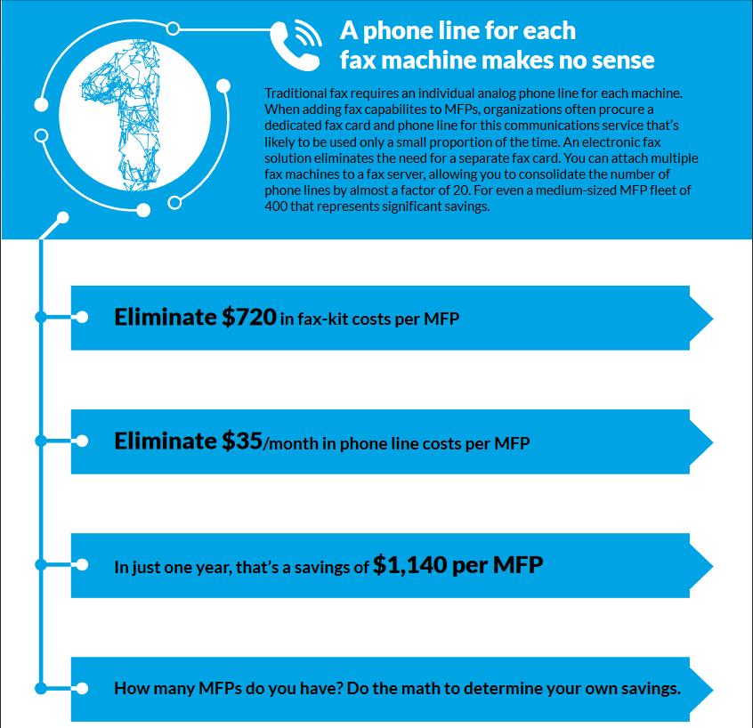 OpenText RightFax Fax Server Demo - RightFax_phoneline+savings.PNG