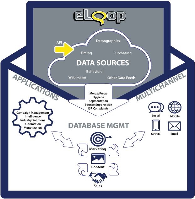 Gold Lasso Demo - eLoop Marketing Suite