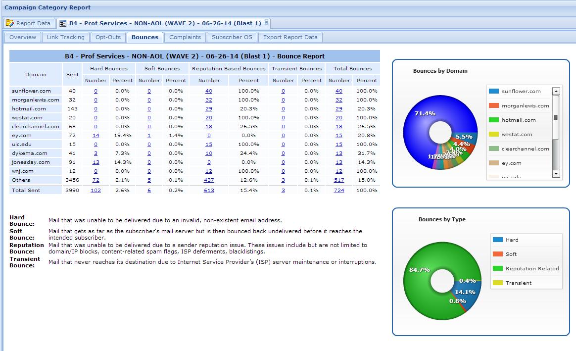 Gold Lasso Demo - Deliverability Reports