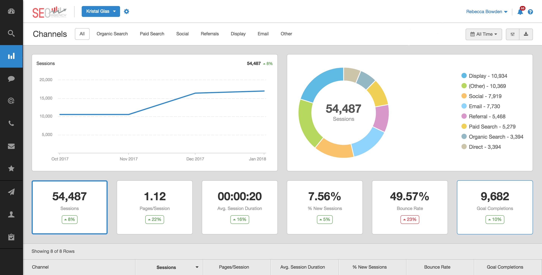 AgencyAnalytics Demo - Website Analytics Dashboard