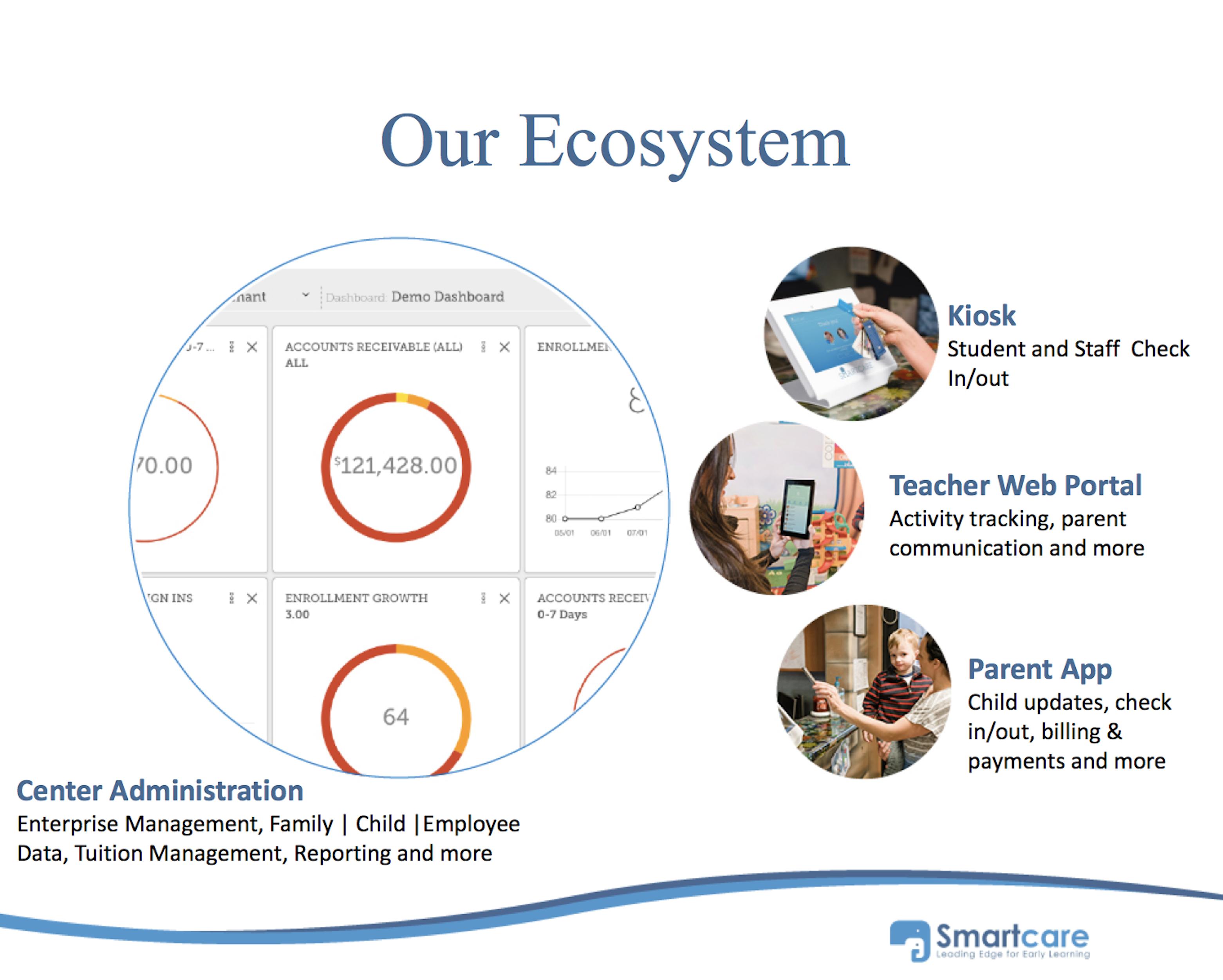 Smartcare Demo - Our Ecosystem
