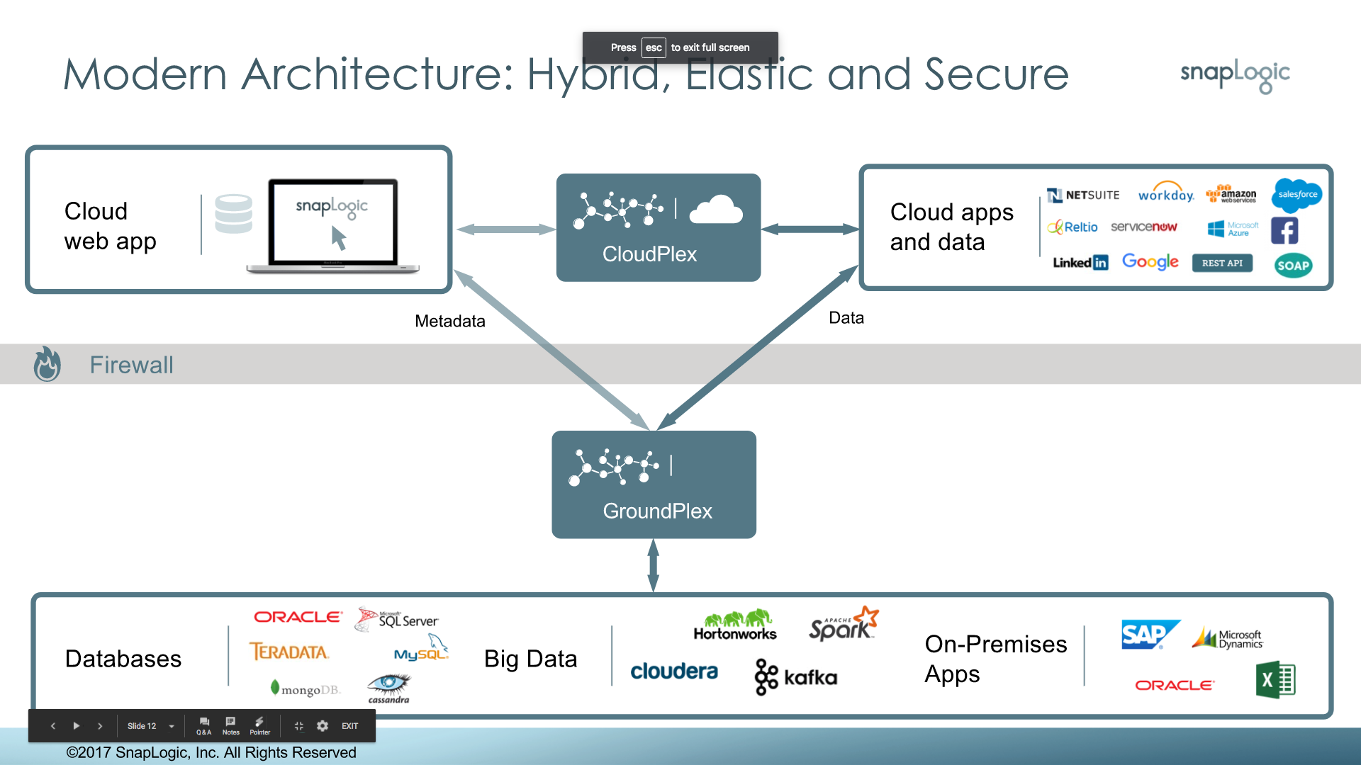 SnapLogic Demo - Sample customer deployment architecture
