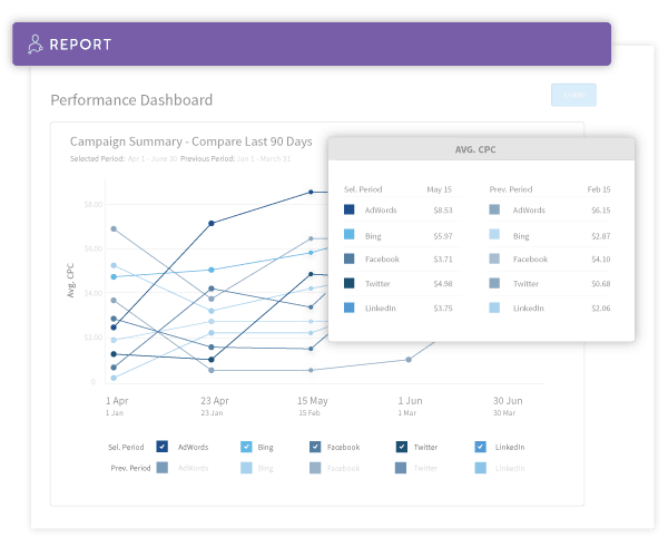 AdStage Demo - AdStage Report